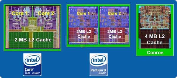 L2 cache procesor